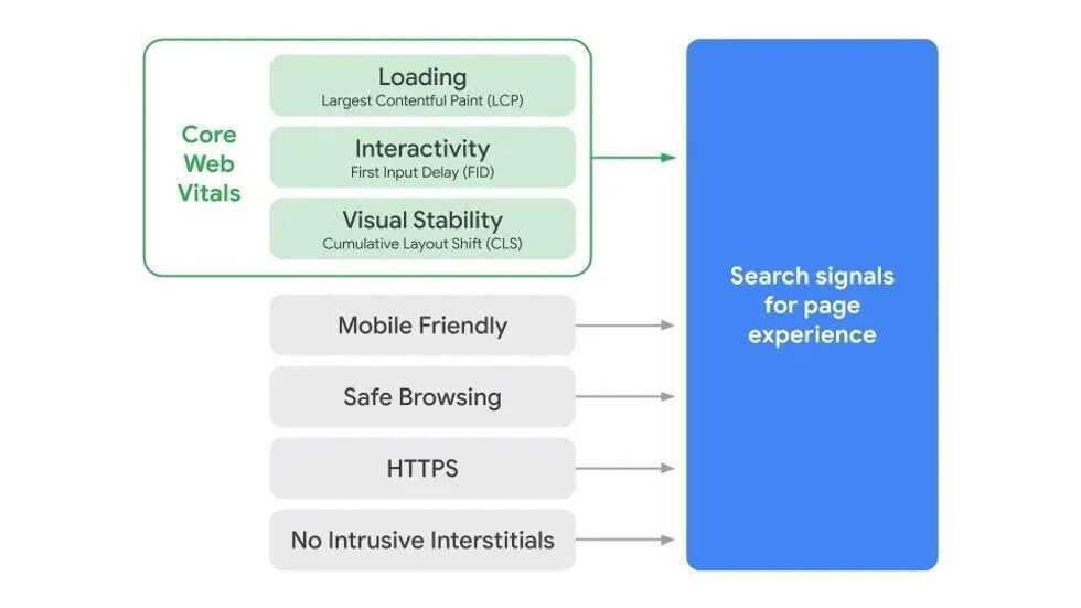 La maj google core web vitals