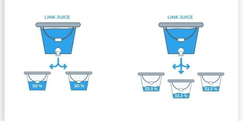 Illustration du transfert de jus SEO
